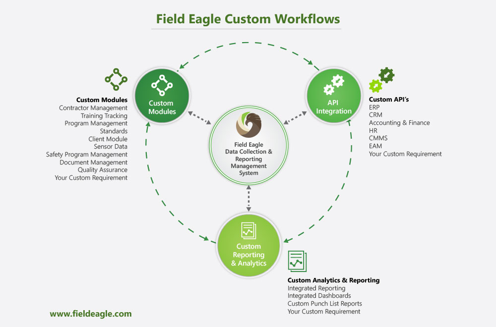 Field Eagle Benefits