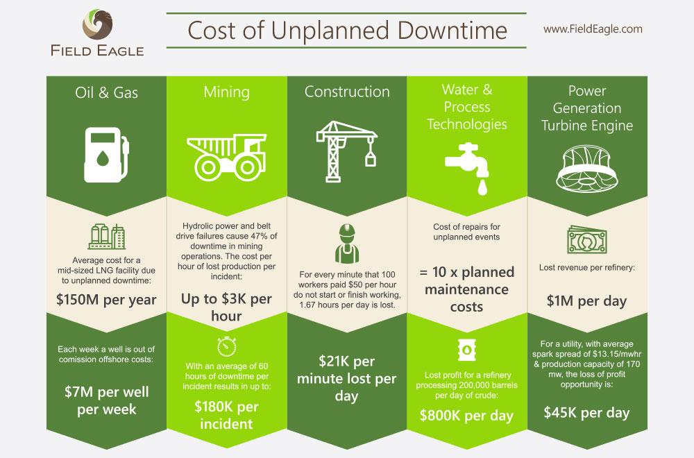 Cost of Unplanned Downtime