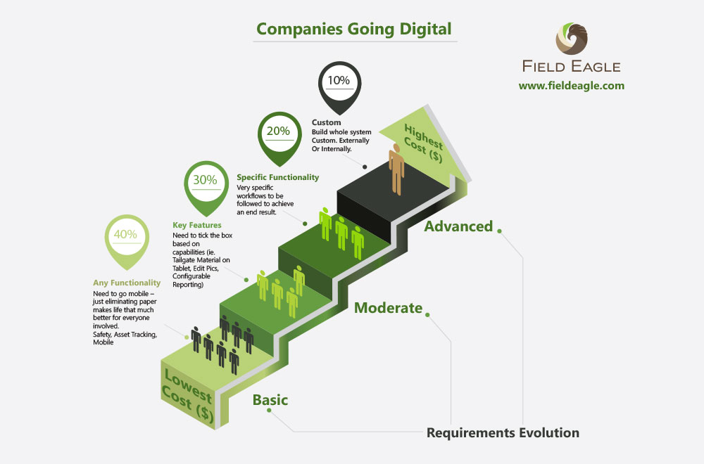 Companies Going Digital